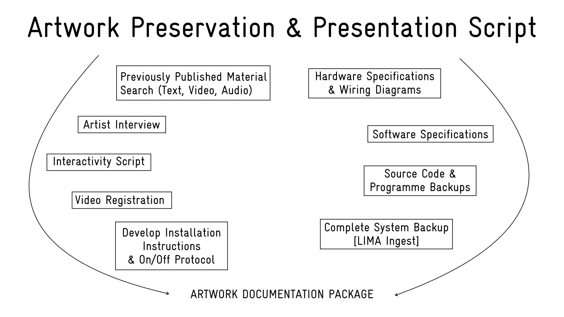 LIMA, het internationale platform voor duurzame toegang tot mediakunst in Amsterdam, ontwikkelde de Artwork Documentation Tool. Met deze tool wil LIMA kunstenaars ondersteunen bij de archivering van hun werk. De tool is geschikt voor alle kunstenaars die in actief zijn in het domein van digitale kunsten en is in het bijzonder bedoeld voor wie complexe, softwaregestuurde installaties bouwt. De tool is gratis beschikbaar via de website van LIMA: http://li-ma.nl/adt
